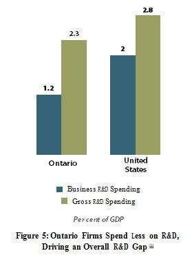 Ontario R&D Spend
