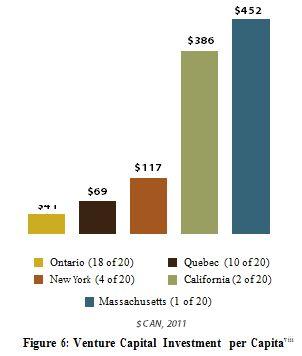 Venture Capital Investment per capita
